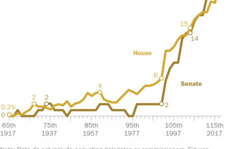The number of women as a percentage of total Congress members has steadily increased over the last 100 years.